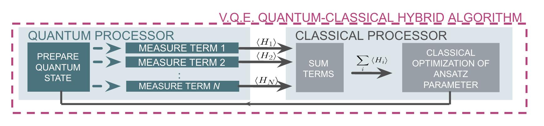 Quantum Approximate Optimization Algorithm (QAOA) — Grove 1 7 0