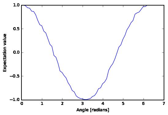 Variational-Quantum-Eigensolver (VQE) — Grove 1 7 0 documentation